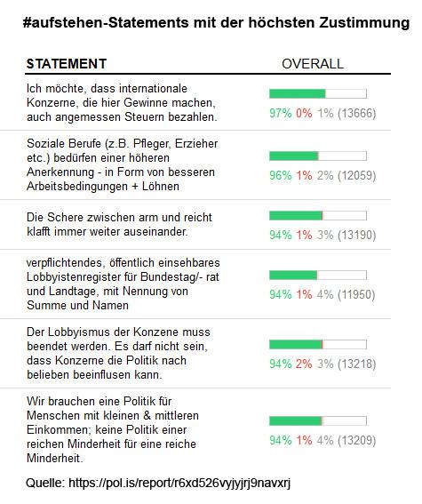 Analyse Aufstehen Ergebnisse Der Polis Debatte Politische